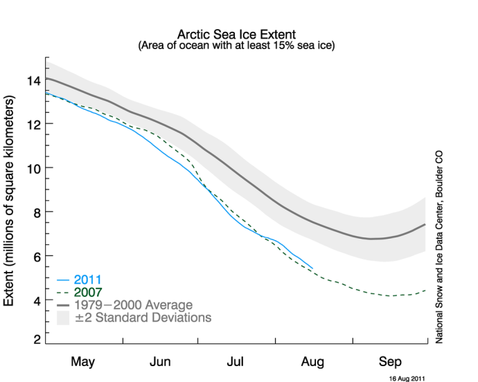 August Arctic Sea Ice Extent is as Low as Records